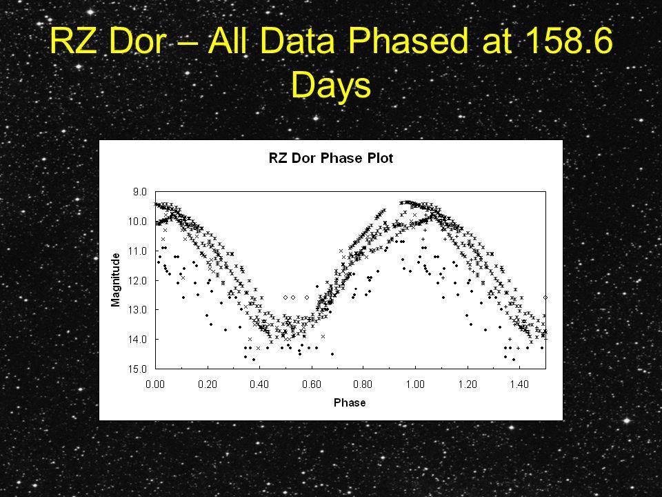 RZ Dor – All Data Phased at 158.6 Days