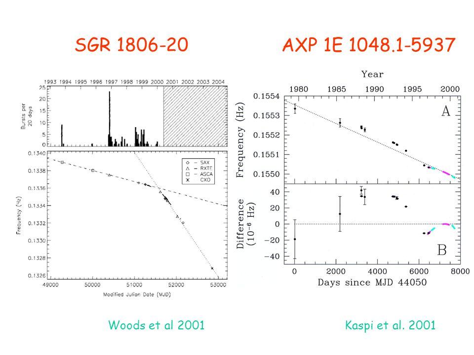 Woods et al 2001 SGR 1806-20 Kaspi et al. 2001 AXP 1E 1048.1-5937