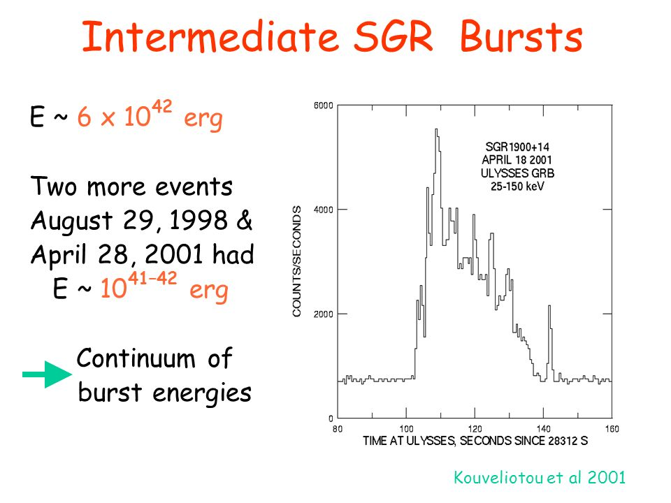 Intermediate SGR Bursts E ~ 6 x 10 42 erg Two more events August 29, 1998 & April 28, 2001 had E ~ 10 41–42 erg Continuum of burst energies Kouvelioto