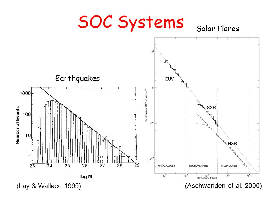 SOC Systems (Aschwanden et al. 2000) (Lay & Wallace 1995) Earthquakes Solar Flares Earthquakes Solar Flares