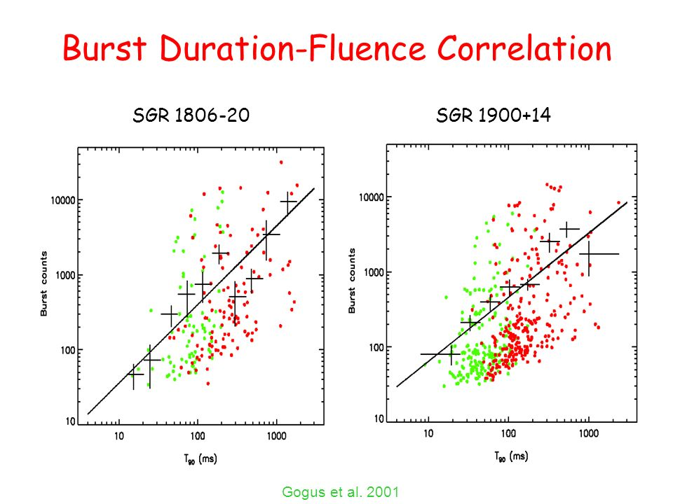 Burst Duration-Fluence Correlation SGR 1806-20SGR 1900+14 Gogus et al. 2001