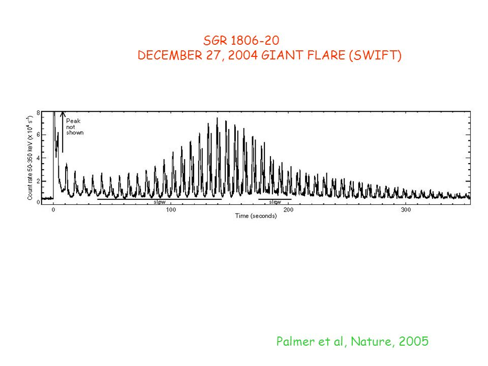 SGR 1806-20 DECEMBER 27, 2004 GIANT FLARE (SWIFT) Palmer et al, Nature, 2005