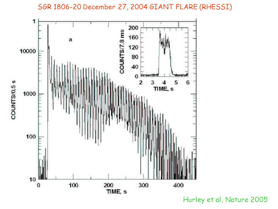 SGR 1806-20 December 27, 2004 GIANT FLARE (RHESSI) Hurley et al, Nature 2005