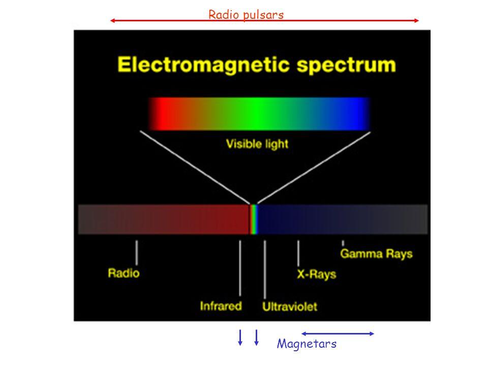 Radio pulsars Magnetars
