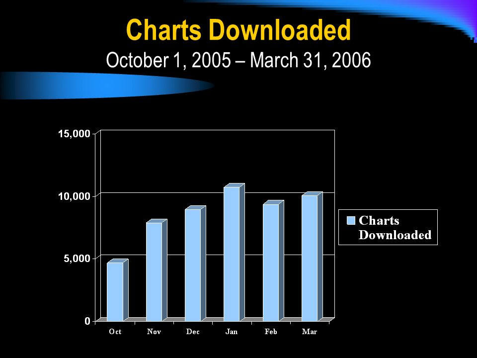 Charts Downloaded October 1, 2005 – March 31, 2006