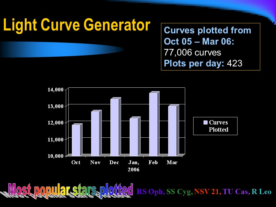 Light Curve Generator RS Oph, SS Cyg, NSV 21, TU Cas, R Leo Curves plotted from Oct 05 – Mar 06: 77,006 curves Plots per day: 423