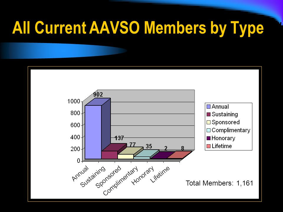 All Current AAVSO Members by Type Total Members: 1,161