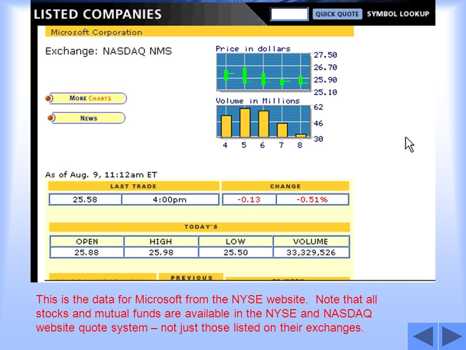 This is the data for Microsoft from the NYSE website. Note that all stocks and mutual funds are available in the NYSE and NASDAQ website quote system
