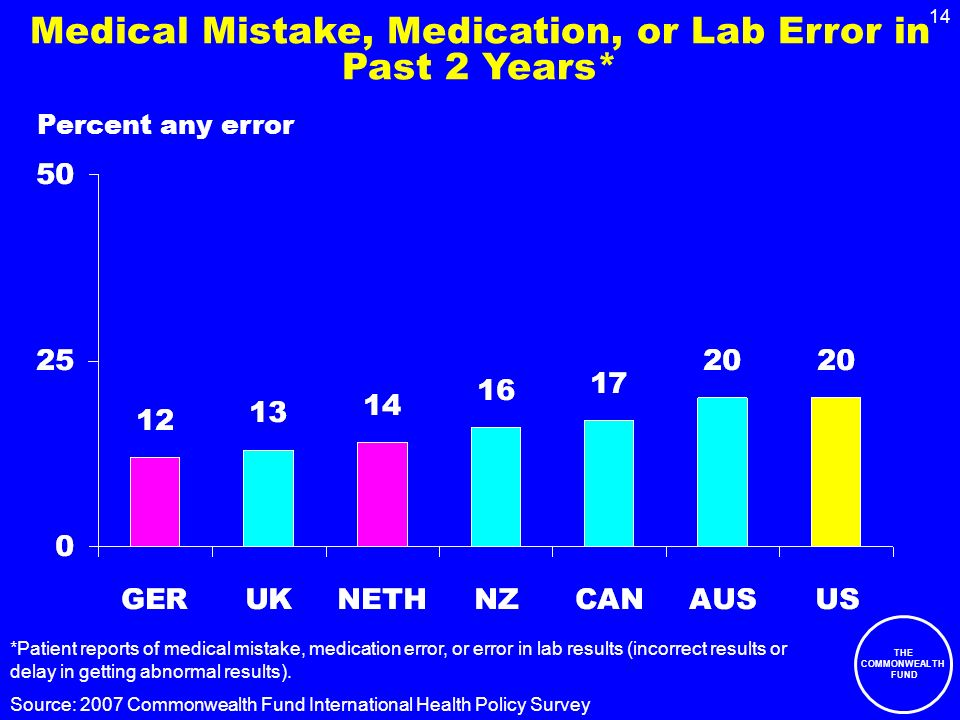 THE COMMONWEALTH FUND 14 Medical Mistake, Medication, or Lab Error in Past 2 Years* Percent any error Source: 2007 Commonwealth Fund International Health Policy Survey *Patient reports of medical mistake, medication error, or error in lab results (incorrect results or delay in getting abnormal results).