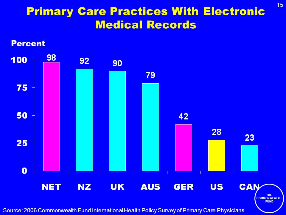 THE COMMONWEALTH FUND 15 Primary Care Practices With Electronic Medical Records Percent Source: 2006 Commonwealth Fund International Health Policy Survey of Primary Care Physicians