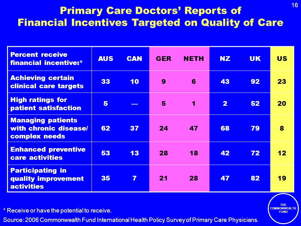 THE COMMONWEALTH FUND 16 Primary Care Doctors Reports of Financial Incentives Targeted on Quality of Care Percent receive financial incentive:* AUSCANGERNETHNZUKUS Achieving certain clinical care targets 331096439223 High ratings for patient satisfaction 55125220 Managing patients with chronic disease/ complex needs 6237244768798 Enhanced preventive care activities 53132818427212 Participating in quality improvement activities 3572128478219 * Receive or have the potential to receive.