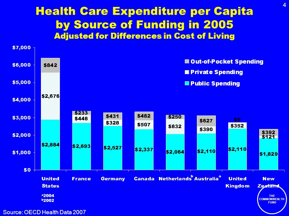 THE COMMONWEALTH FUND 4 Health Care Expenditure per Capita by Source of Funding in 2005 Adjusted for Differences in Cost of Living ab a 2004 b 2002 Source: OECD Health Data 2007