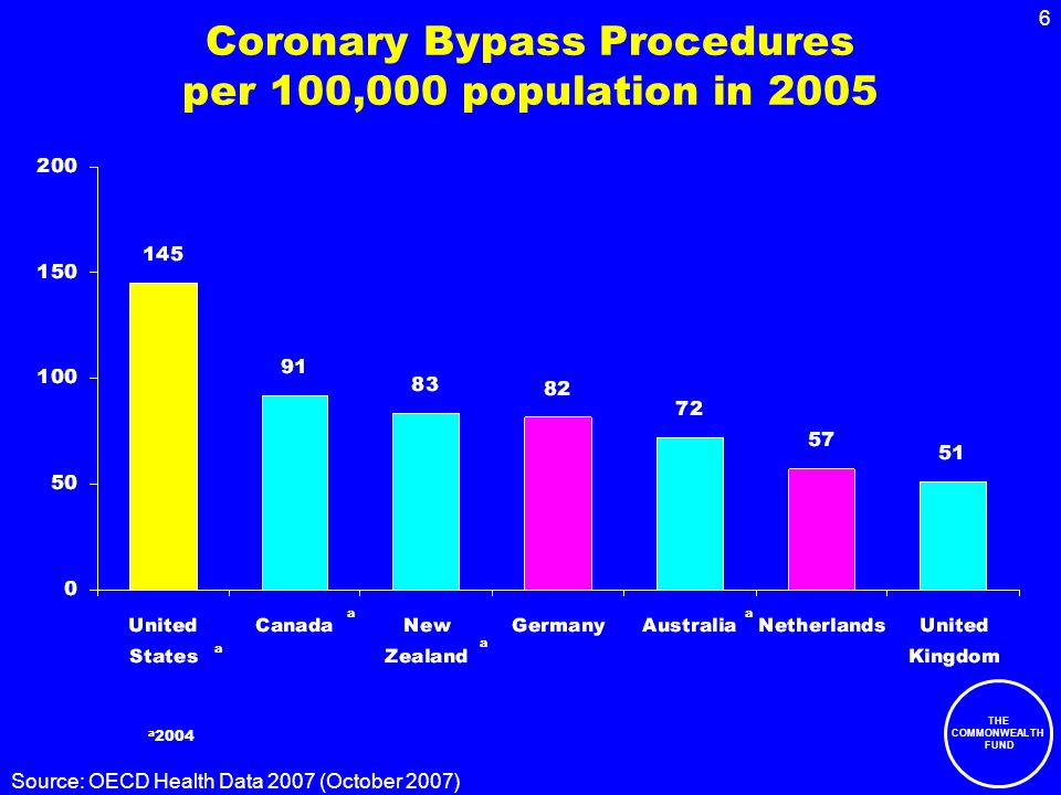 THE COMMONWEALTH FUND 6 Coronary Bypass Procedures per 100,000 population in 2005 a 2004 a Source: OECD Health Data 2007 (October 2007) a a a
