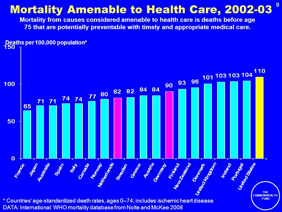 THE COMMONWEALTH FUND 9 Mortality Amenable to Health Care, 2002-03 Deaths per 100,000 population* * Countries age-standardized death rates, ages 0–74; includes ischemic heart disease DATA: International: WHO mortality database from Nolte and McKee 2008 Mortality from causes considered amenable to health care is deaths before age 75 that are potentially preventable with timely and appropriate medical care.