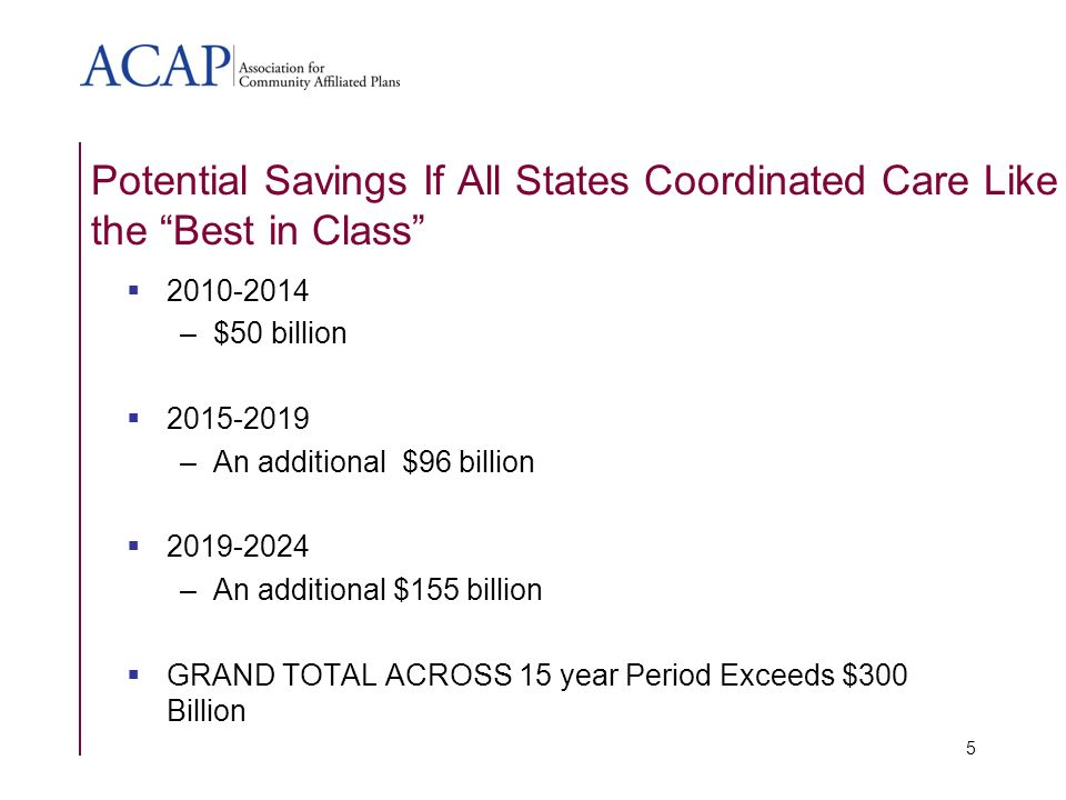 Potential Savings If All States Coordinated Care Like the Best in Class –$50 billion –An additional $96 billion –An additional $155 billion GRAND TOTAL ACROSS 15 year Period Exceeds $300 Billion 5