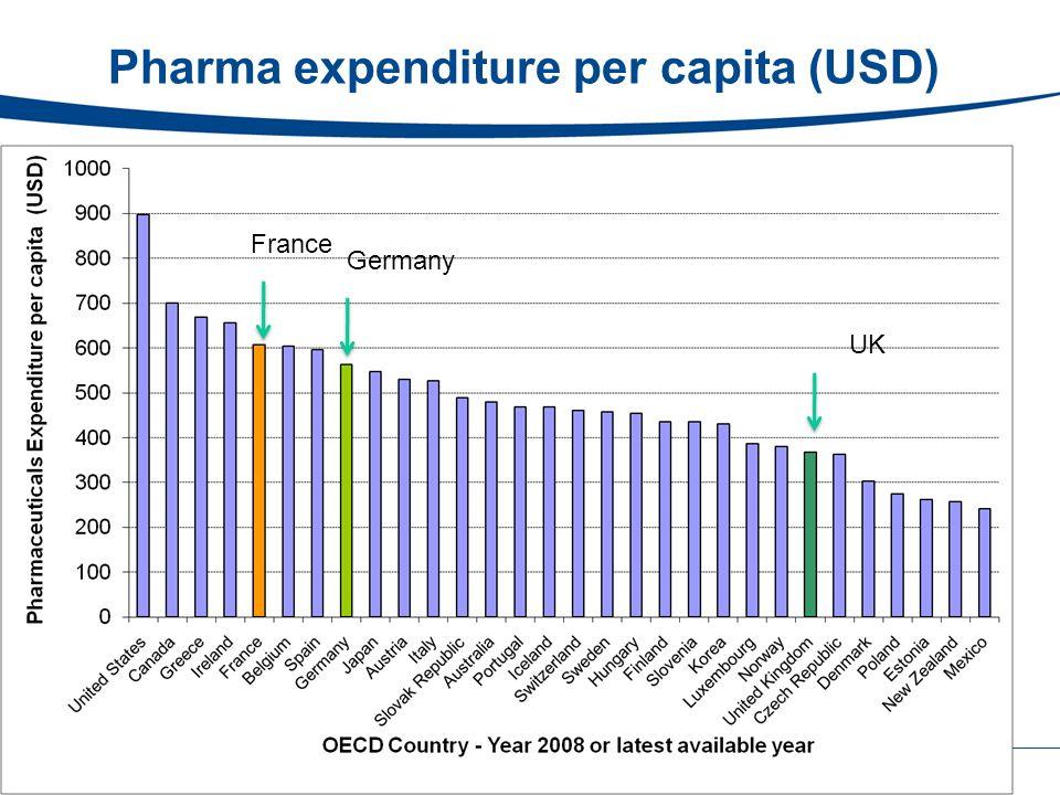 Pharma expenditure per capita (USD) France Germany UK