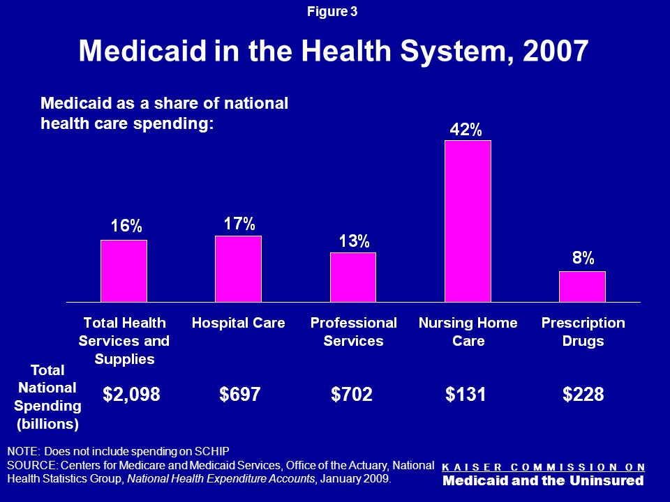 K A I S E R C O M M I S S I O N O N Medicaid and the Uninsured Figure 2 Medicaid Today Health Insurance Coverage 29.5 million children & 15 million adults in low-income families; 14 million elderly and persons with disabilities State Capacity for Health Coverage Federal share ranges 50% to 76%; 44% of all federal funds to states MEDICAID Support for Health Care System and Safety-net 16% of national health spending; 42% of long-term care services Assistance to Medicare Beneficiaries 8.8 million aged and disabled 19% of Medicare beneficiaries Long-Term Care Assistance 1 million nursing home residents; 2.8 million community-based residents