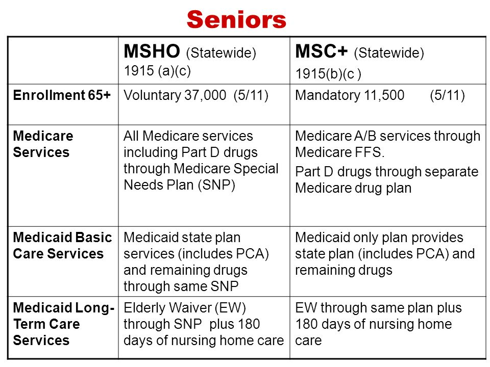 Seniors MSHO (Statewide) 1915 (a)(c) MSC+ (Statewide) 1915(b)(c ) Enrollment 65+Voluntary 37,000 (5/11)Mandatory 11,500 (5/11) Medicare Services All Medicare services including Part D drugs through Medicare Special Needs Plan (SNP) Medicare A/B services through Medicare FFS.