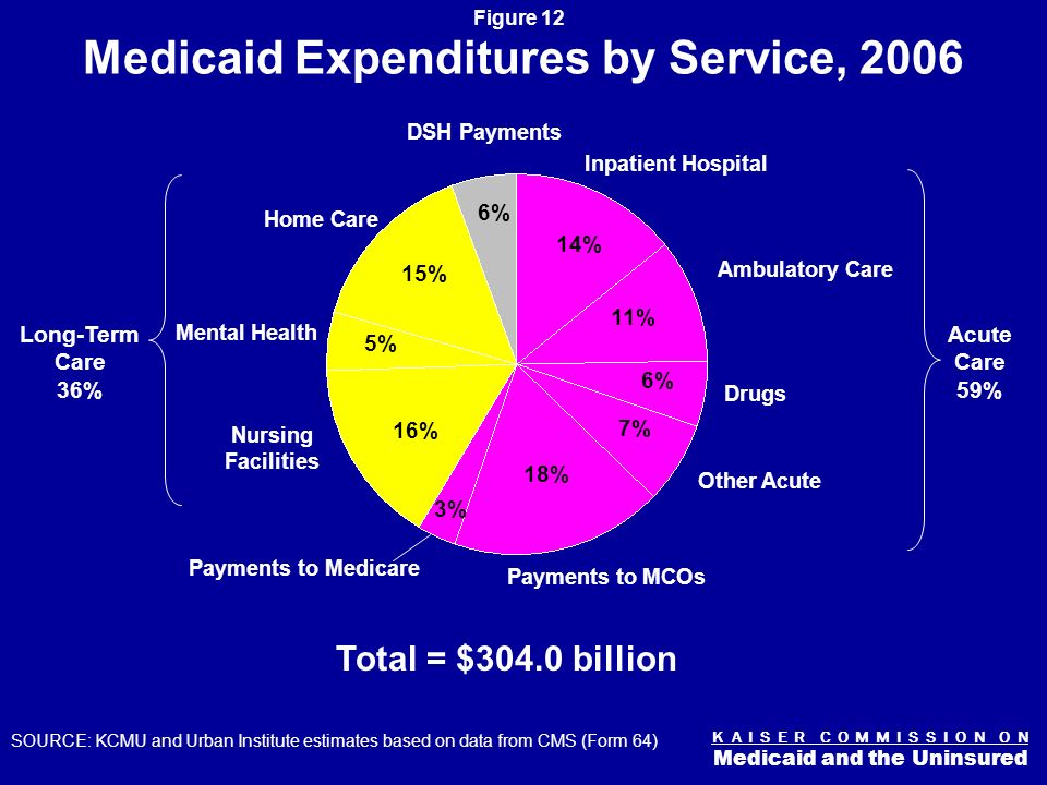 K A I S E R C O M M I S S I O N O N Medicaid and the Uninsured Figure 11 Medicaid Payments Per Enrollee by Acute and Long-Term Care, 2005 $1,617 $2,102 $13,524 $11,839 SOURCE: KCMU and Uninsured and Urban Institute estimates based on 2005 MSIS data.