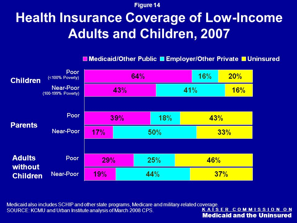 K A I S E R C O M M I S S I O N O N Medicaid and the Uninsured Figure 13 Medicaid Per Capita Expenditures for Nonelderly, 2005 AZ AR MS LA WA MN ND WY