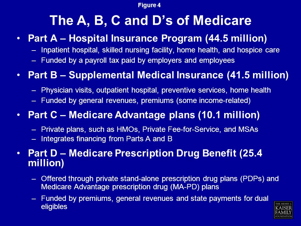 Figure 3 Only nationwide health insurance program in US Most Medicare beneficiaries (77%) in traditional Medicare program (Parts A & B) Low administra