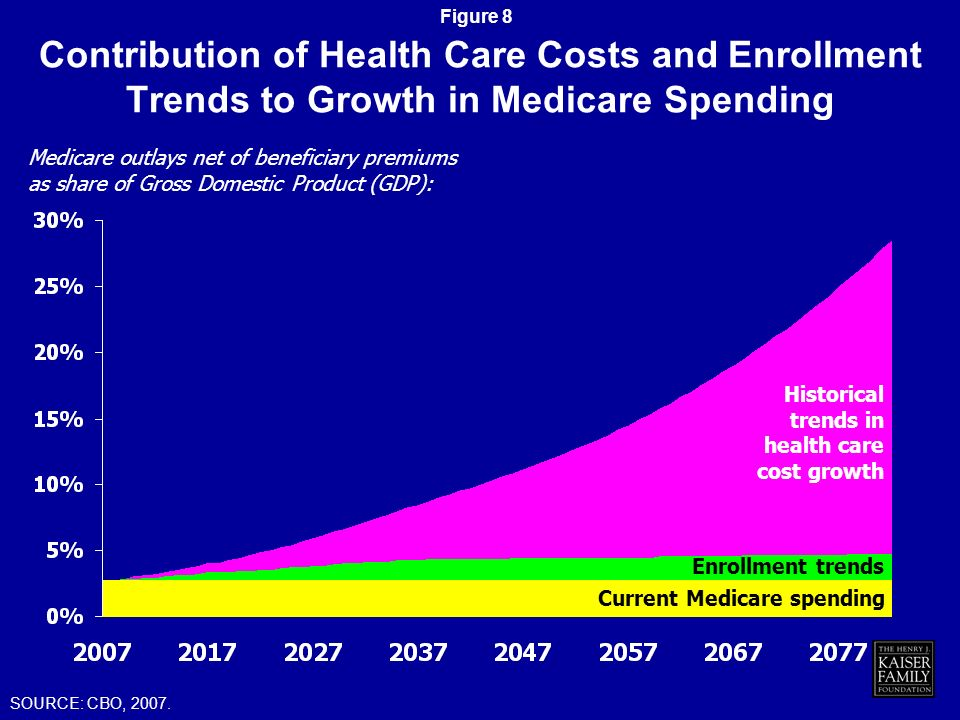Figure 7 Medicare Per Capita Expenditures, 2004 AZ AR MS LA WA MN ND WY ID UT CO OR NV CA MT IA WI MI NE SD ME MOKS OH IN NY IL KY TN NC NH MA VT PA VA WV CT NJ DE MD RI HI DC AK SC NM OK GA TX IL FL AL $0-$3,000 (19 states including DC) $12,000 + (7 states) $3,001-$6,000 (15 states) $6,001-$12,000 (9 states) SOURCE: KCMU and Urban Institute estimates based on data from MSIS 2005.