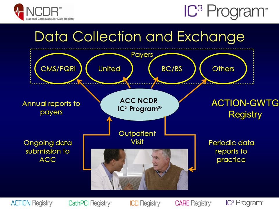 Data Collection and Exchange Outpatient Visit ACC NCDR IC 3 Program ® Ongoing data submission to ACC Periodic data reports to practice Payers CMS/PQRIUnitedBC/BSOthers Annual reports to payers ACTION-GWTG Registry