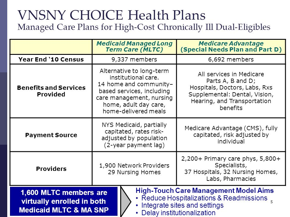 5 VNSNY CHOICE Health Plans Managed Care Plans for High-Cost Chronically Ill Dual-Eligibles 1,600 MLTC members are virtually enrolled in both Medicaid