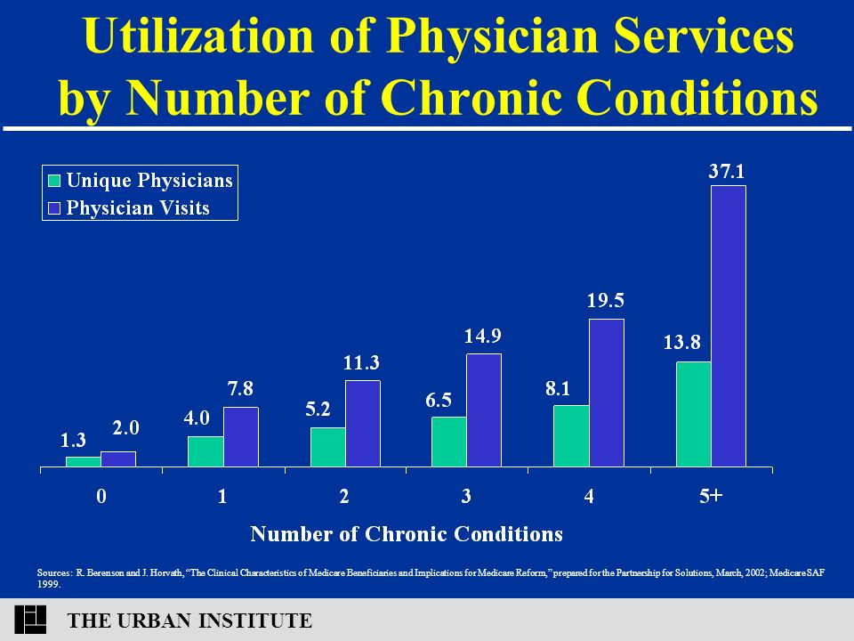 THE URBAN INSTITUTE Utilization of Physician Services by Number of Chronic Conditions Sources: R.