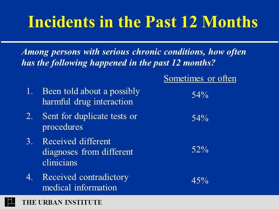 THE URBAN INSTITUTE Incidents in the Past 12 Months 1.Been told about a possibly harmful drug interaction 2.Sent for duplicate tests or procedures 3.Received different diagnoses from different clinicians 4.Received contradictory medical information Sometimes or often 54% 52% 45% Among persons with serious chronic conditions, how often has the following happened in the past 12 months