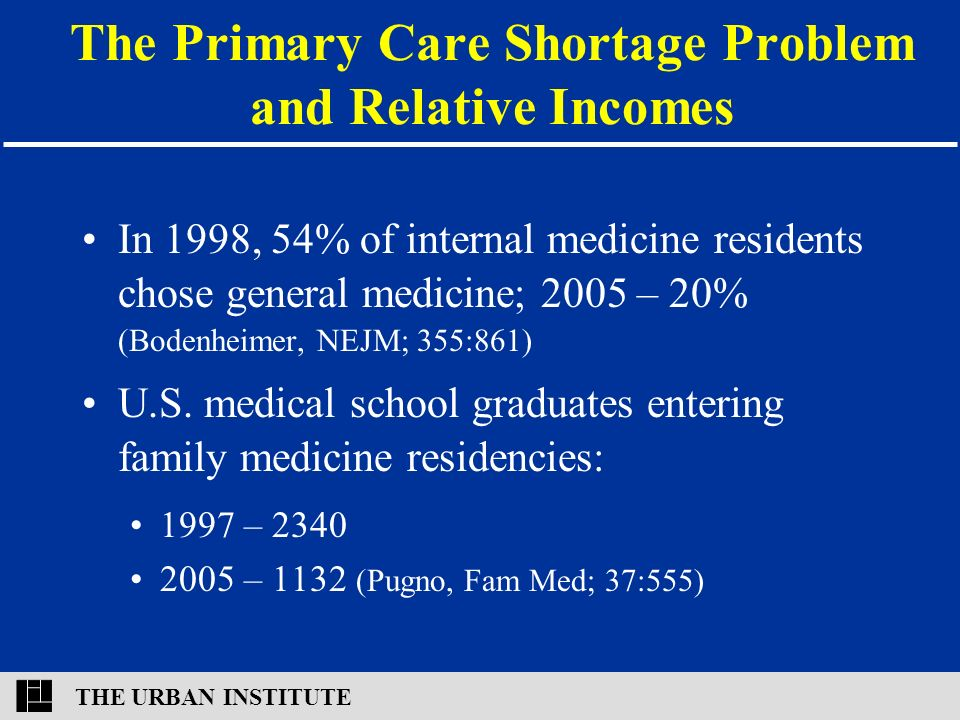 THE URBAN INSTITUTE The Primary Care Shortage Problem and Relative Incomes In 1998, 54% of internal medicine residents chose general medicine; 2005 – 20% (Bodenheimer, NEJM; 355:861) U.S.