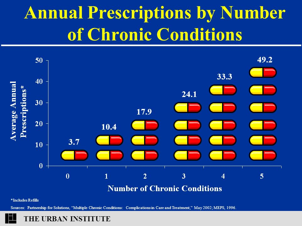 THE URBAN INSTITUTE Annual Prescriptions by Number of Chronic Conditions *Includes Refills Sources: Partnership for Solutions, Multiple Chronic Conditions: Complications in Care and Treatment, May 2002; MEPS, 1996.