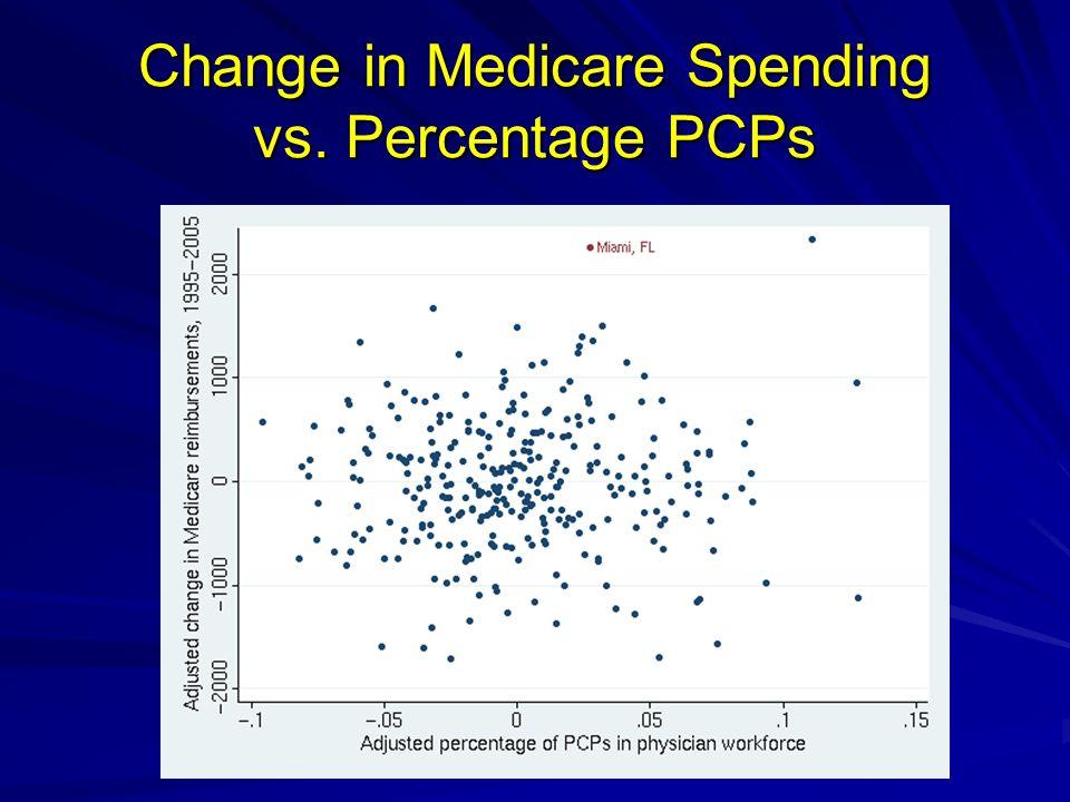 Change in Medicare Spending vs. Percentage PCPs