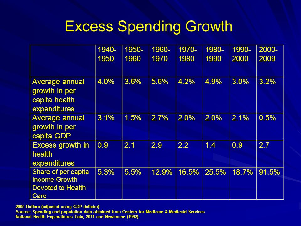 Excess Spending Growth 1940- 1950 1950- 1960 1960- 1970 1970- 1980 1980- 1990 1990- 2000 2000- 2009 Average annual growth in per capita health expendi
