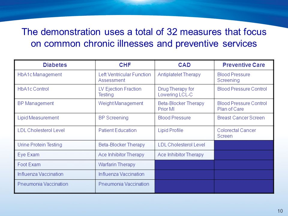 10 The demonstration uses a total of 32 measures that focus on common chronic illnesses and preventive services DiabetesCHFCADPreventive Care HbA1c ManagementLeft Ventricular Function Assessment Antiplatelet TherapyBlood Pressure Screening HbA1c ControlLV Ejection Fraction Testing Drug Therapy for Lowering LCL-C Blood Pressure Control BP ManagementWeight ManagementBeta-Blocker Therapy Prior MI Blood Pressure Control Plan of Care Lipid MeasurementBP ScreeningBlood PressureBreast Cancer Screen LDL Cholesterol LevelPatient EducationLipid ProfileColorectal Cancer Screen Urine Protein TestingBeta-Blocker TherapyLDL Cholesterol Level Eye ExamAce Inhibitor Therapy Foot ExamWarfarin Therapy Influenza Vaccination Pneumonia Vaccination
