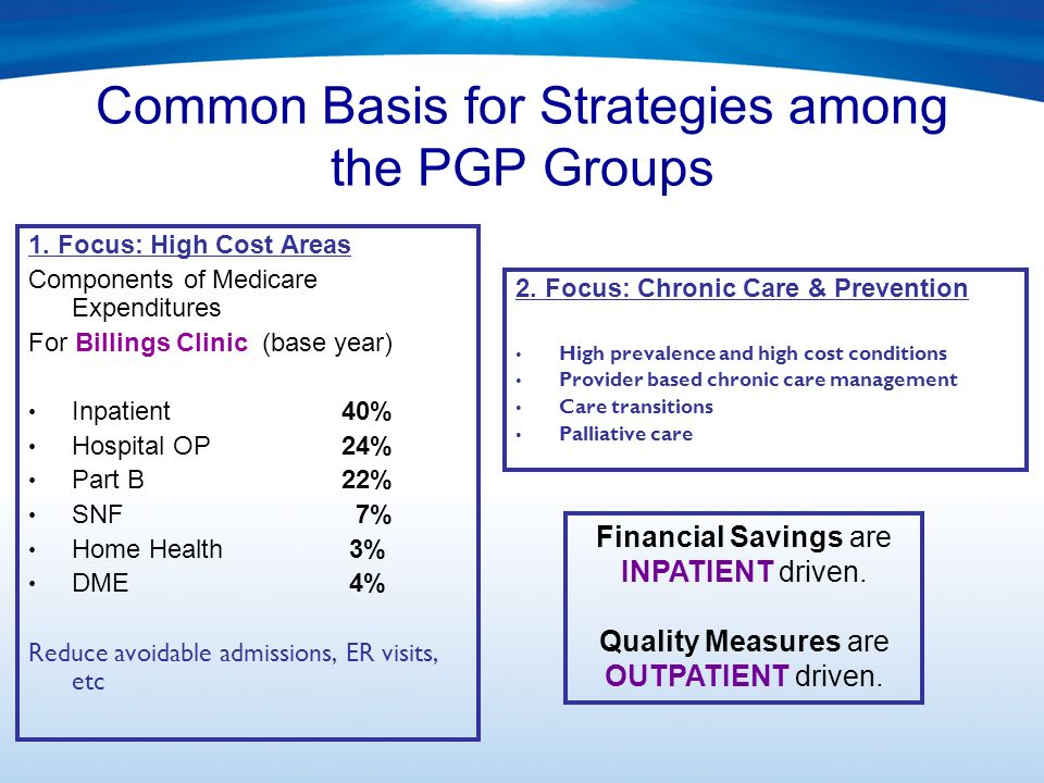 Common Basis for Strategies among the PGP Groups 1. Focus: High Cost Areas Components of Medicare Expenditures For Billings Clinic (base year) Inpatie