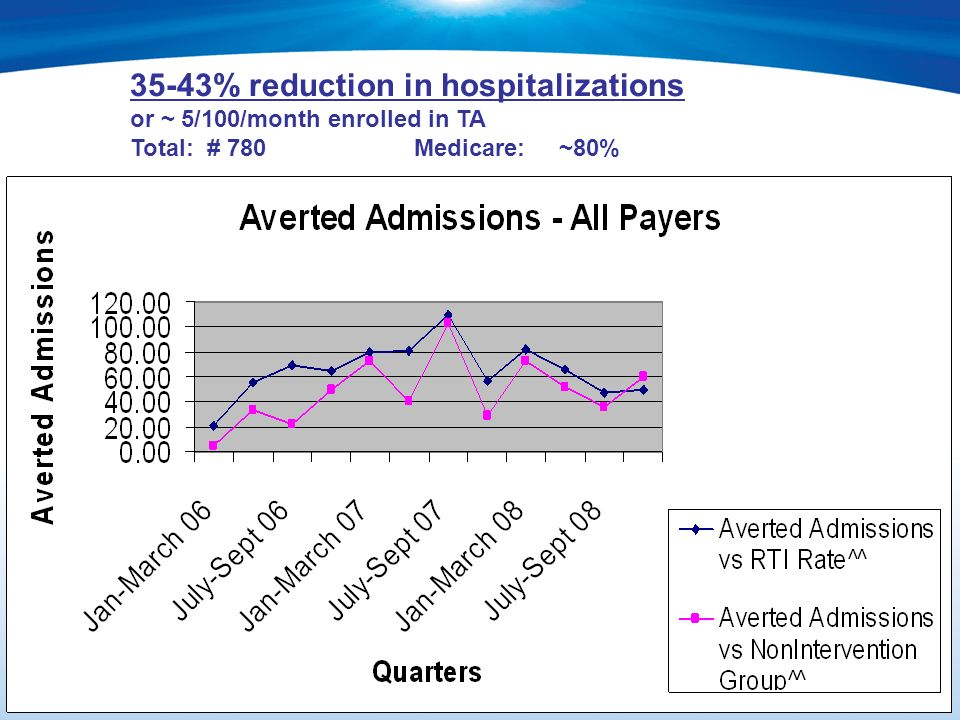 13 35-43% reduction in hospitalizations or ~ 5/100/month enrolled in TA Total: # 780 Medicare: ~80%