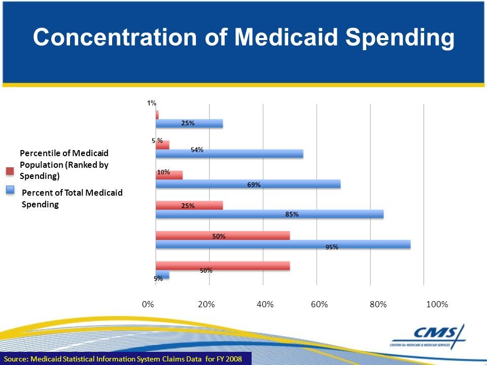 Concentration of Medicaid Spending Source: Medicaid Statistical Information System Claims Data for FY 2008 1% 5 % 54% 10% 95% 50% 5% Percentile of Medicaid Population (Ranked by Spending) Percent of Total Medicaid Spending 0% 20% 40% 60% 80% 100%