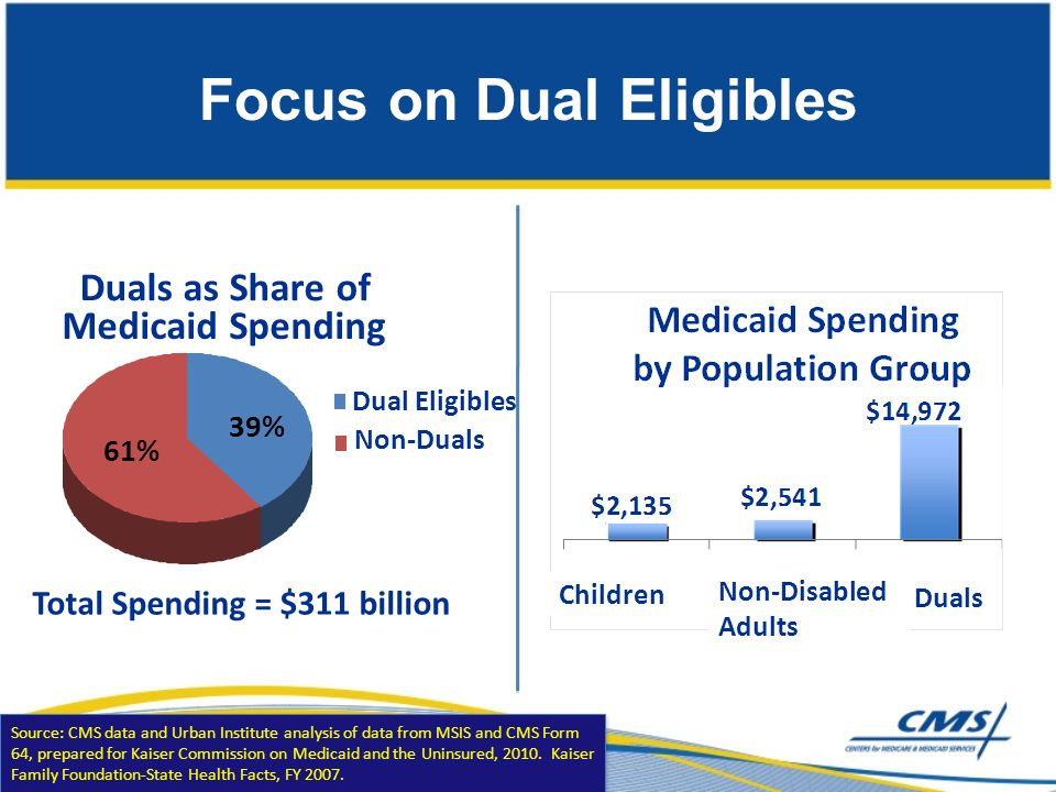 Focus on Dual Eligibles Source: CMS data and Urban Institute analysis of data from MSIS and CMS Form 64, prepared for Kaiser Commission on Medicaid an