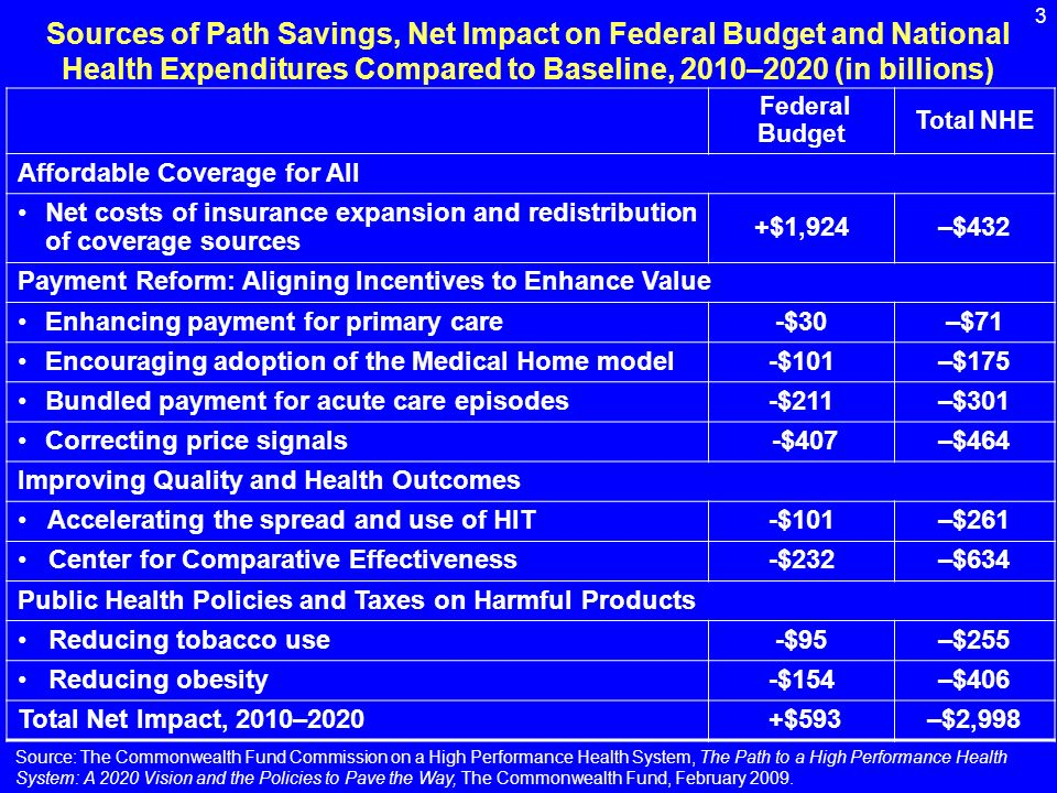 3 Sources of Path Savings, Net Impact on Federal Budget and National Health Expenditures Compared to Baseline, 2010–2020 (in billions) Federal Budget Total NHE Affordable Coverage for All Net costs of insurance expansion and redistribution of coverage sources +$1,924–$432 Payment Reform: Aligning Incentives to Enhance Value Enhancing payment for primary care-$30–$71 Encouraging adoption of the Medical Home model-$101–$175 Bundled payment for acute care episodes-$211–$301 Correcting price signals -$407–$464 Improving Quality and Health Outcomes Accelerating the spread and use of HIT-$101–$261 Center for Comparative Effectiveness-$232–$634 Public Health Policies and Taxes on Harmful Products Reducing tobacco use-$95–$255 Reducing obesity-$154–$406 Total Net Impact, 2010–2020 +$593–$2,998 Source: The Commonwealth Fund Commission on a High Performance Health System, The Path to a High Performance Health System: A 2020 Vision and the Policies to Pave the Way, The Commonwealth Fund, February 2009.