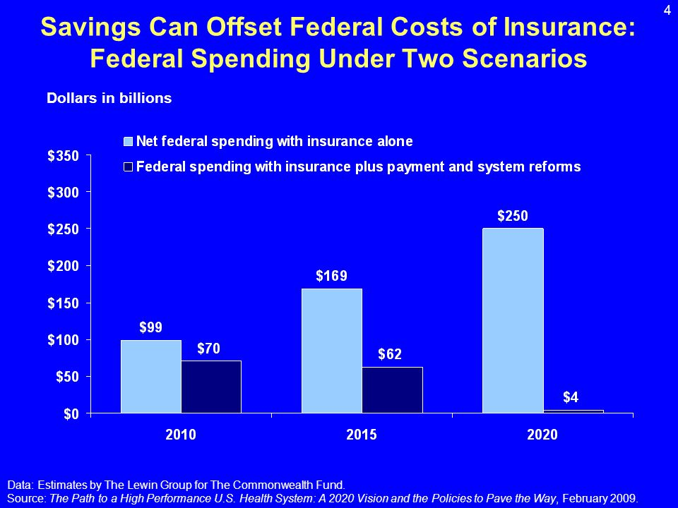 4 Savings Can Offset Federal Costs of Insurance: Federal Spending Under Two Scenarios Dollars in billions Data: Estimates by The Lewin Group for The Commonwealth Fund.