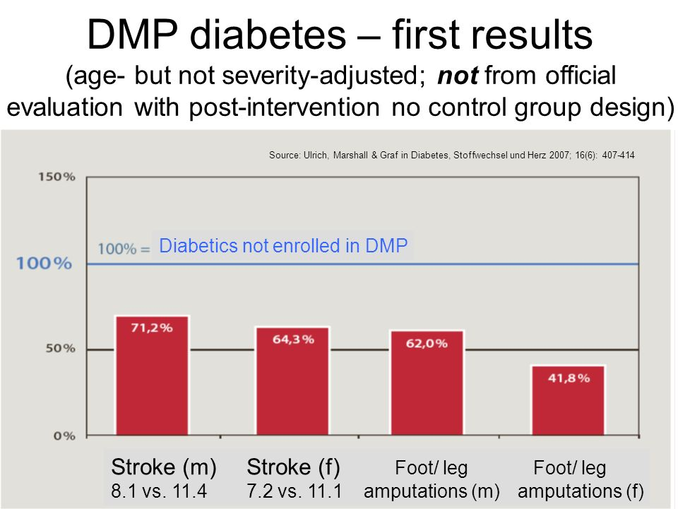 DMP diabetes – first results (age- but not severity-adjusted; not from official evaluation with post-intervention no control group design) Diabetics n