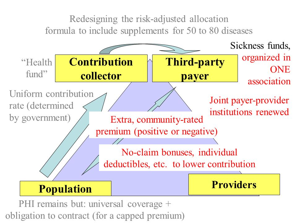 Contribution collector Third-party payer Population Providers Uniform contribution rate (determined by government) Health fund PHI remains but: univer