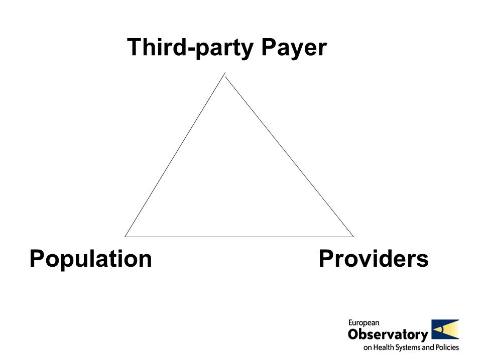 Third-party payer PopulationProviders Collector of resources Regulator