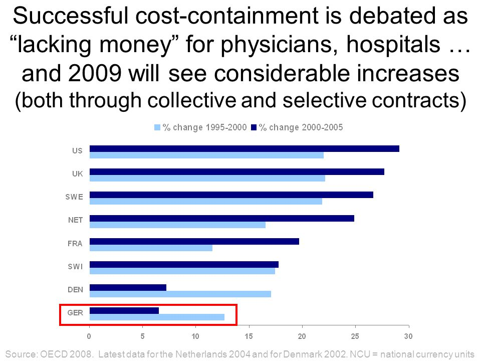Successful cost-containment is debated as lacking money for physicians, hospitals … and 2009 will see considerable increases (both through collective