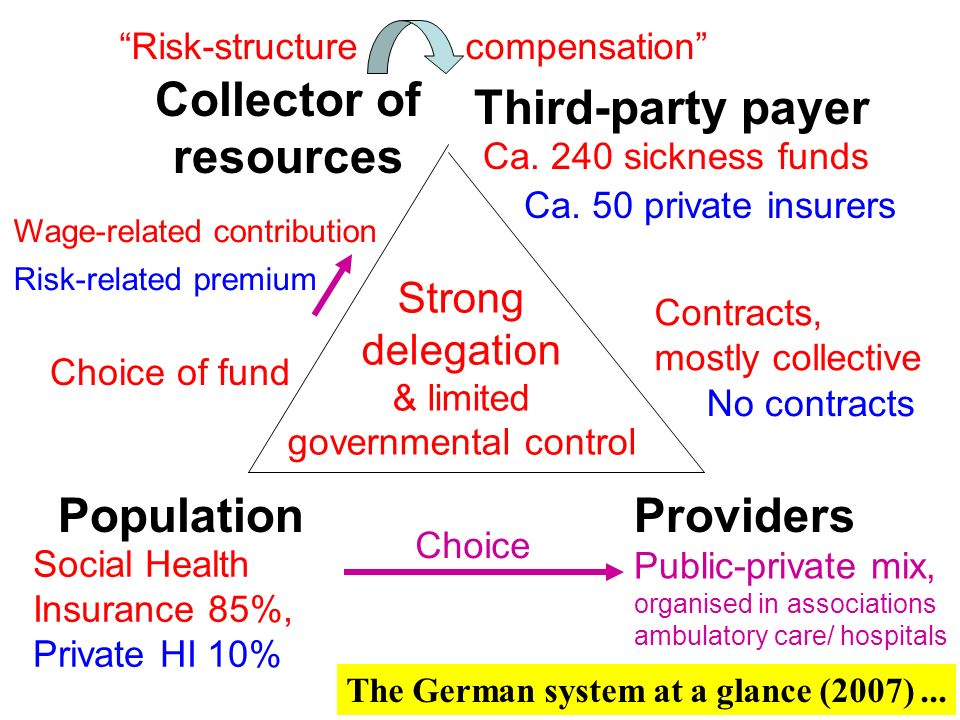 0,5% 85% SHI Germany: Health care coverage 2007 PHI Other (welfare, military …) Uninsured Voluntarily SHI-insured
