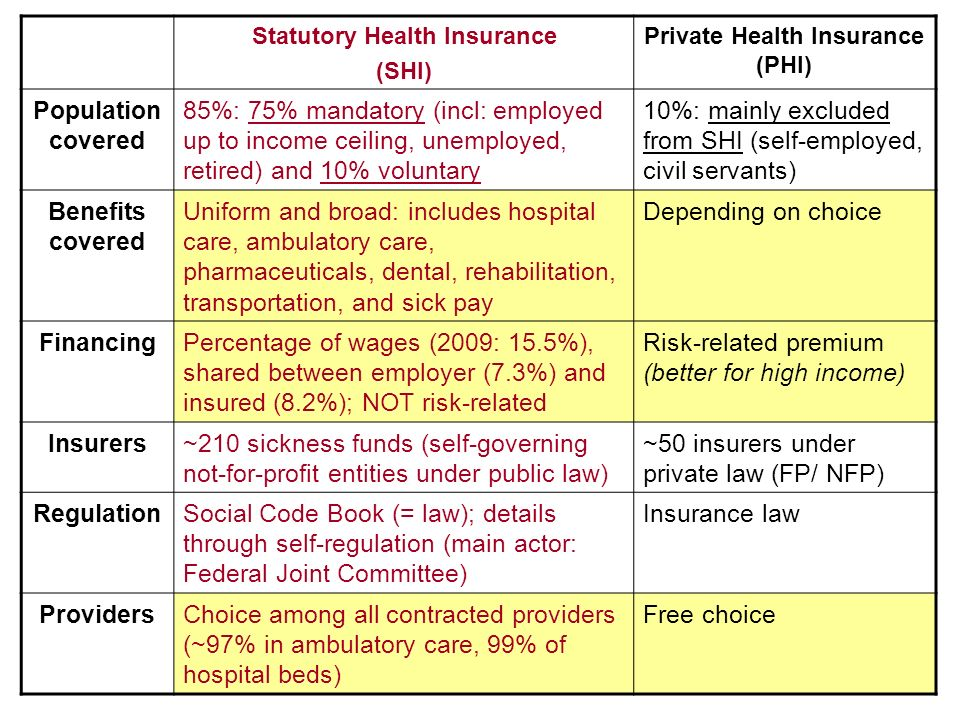 Statutory Health Insurance (SHI) Private Health Insurance (PHI) Population covered 85%: 75% mandatory (incl: employed up to income ceiling, unemployed