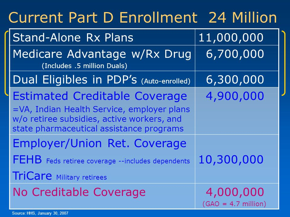 Current Part D Enrollment 24 Million Stand-Alone Rx Plans11,000,000 Medicare Advantage w/Rx Drug (Includes.5 million Duals) 6,700,000 Dual Eligibles in PDPs (Auto-enrolled) 6,300,000 Estimated Creditable Coverage =VA, Indian Health Service, employer plans w/o retiree subsidies, active workers, and state pharmaceutical assistance programs 4,900,000 Employer/Union Ret.