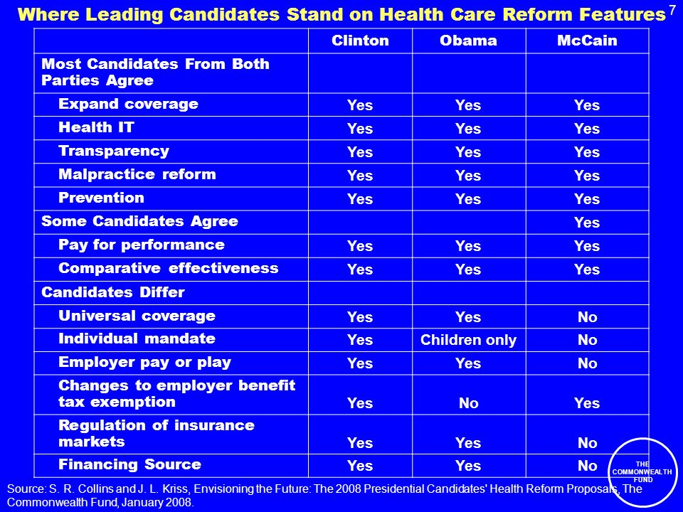 7 THE COMMONWEALTH FUND Where Leading Candidates Stand on Health Care Reform Features ClintonObamaMcCain Most Candidates From Both Parties Agree Expand coverage Yes Health IT Yes Transparency Yes Malpractice reform Yes Prevention Yes Some Candidates Agree Yes Pay for performance Yes Comparative effectiveness Yes Candidates Differ Universal coverage Yes No Individual mandate YesChildren onlyNo Employer pay or play Yes No Changes to employer benefit tax exemption YesNoYes Regulation of insurance markets Yes No Financing Source Yes No Source: S.