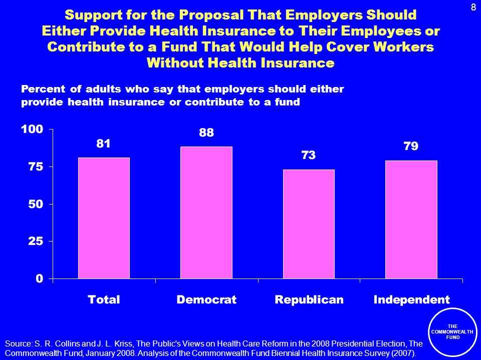 8 THE COMMONWEALTH FUND Support for the Proposal That Employers Should Either Provide Health Insurance to Their Employees or Contribute to a Fund That Would Help Cover Workers Without Health Insurance Percent of adults who say that employers should either provide health insurance or contribute to a fund Source: S.